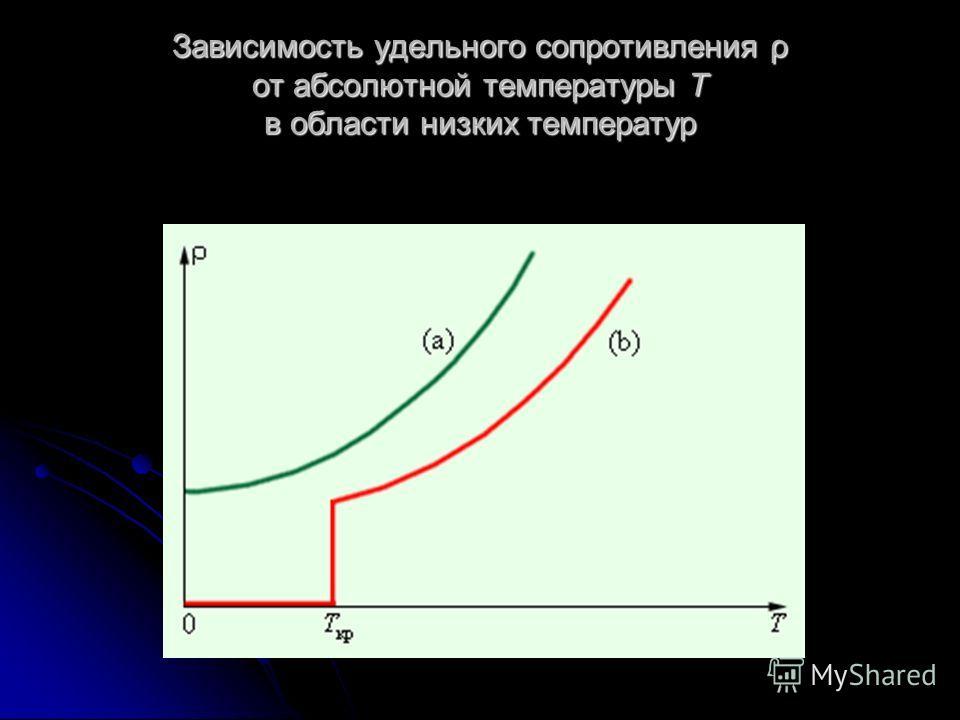 Зависимость удельного сопротивления ρ от абсолютной температуры T в области низких температур