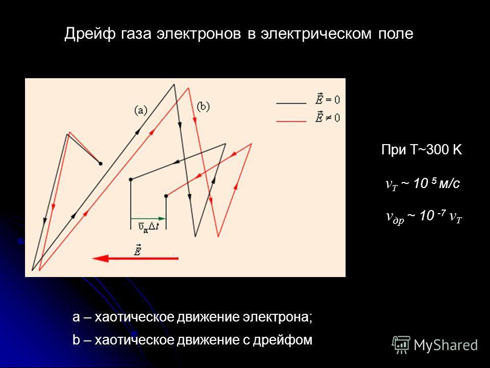 а – хаотическое движение электрона; b – хаотическое движение с дрейфом При Т~300 K v др ~ 10 -7 v T Дрейф газа электронов в электрическом поле v T ~ 10 5 м/с