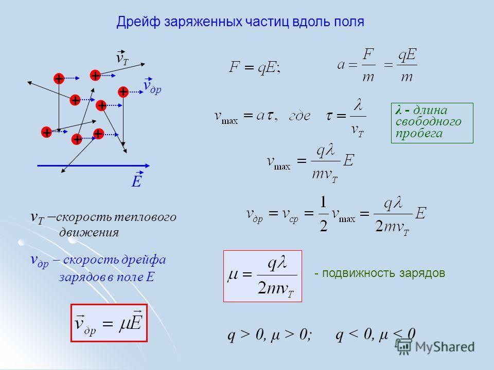 Дрейф заряженных частиц вдоль поля Е vТvТ v др v T – скорость теплового движения v др – скорость дрейфа зарядов в поле Е - подвижность зарядов λ - длина свободного пробега q > 0, μ > 0; q < 0, μ < 0
