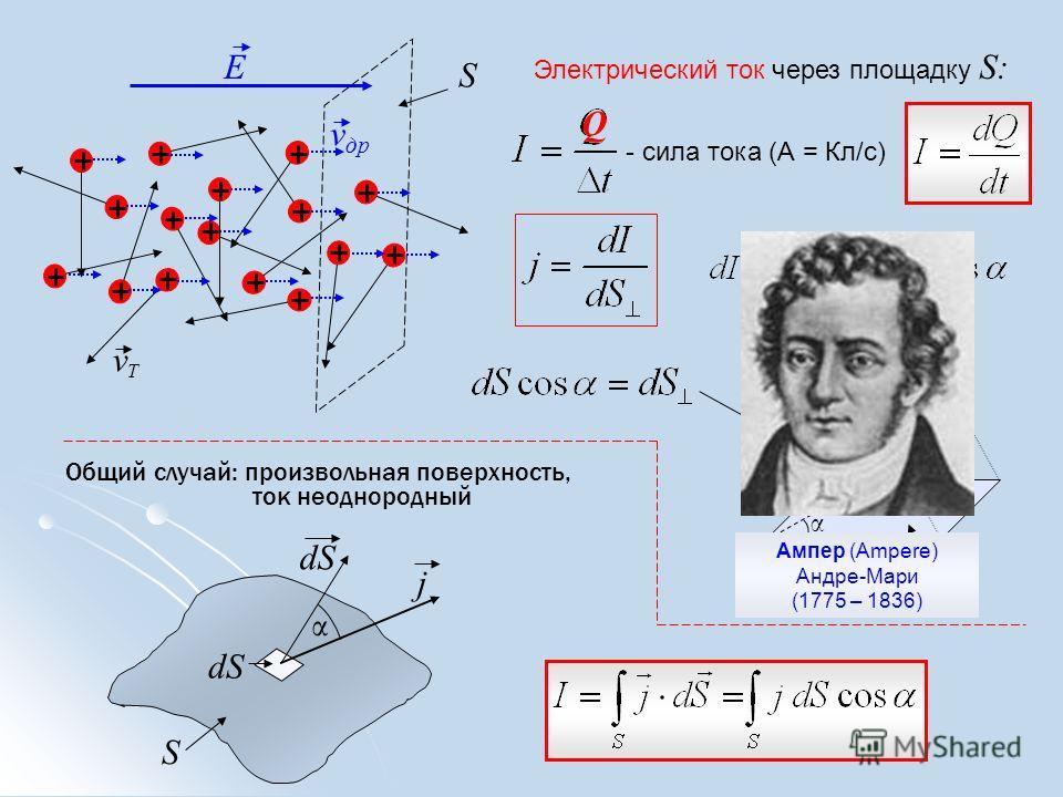 Е S Q Электрический ток через площадку S: - сила тока (А = Кл/с) α j dS Общий случай: произвольная поверхность, ток неоднородный S j α α Ампер (Ampere) Андре-Мари (1775 – 1836) vТvТ v др