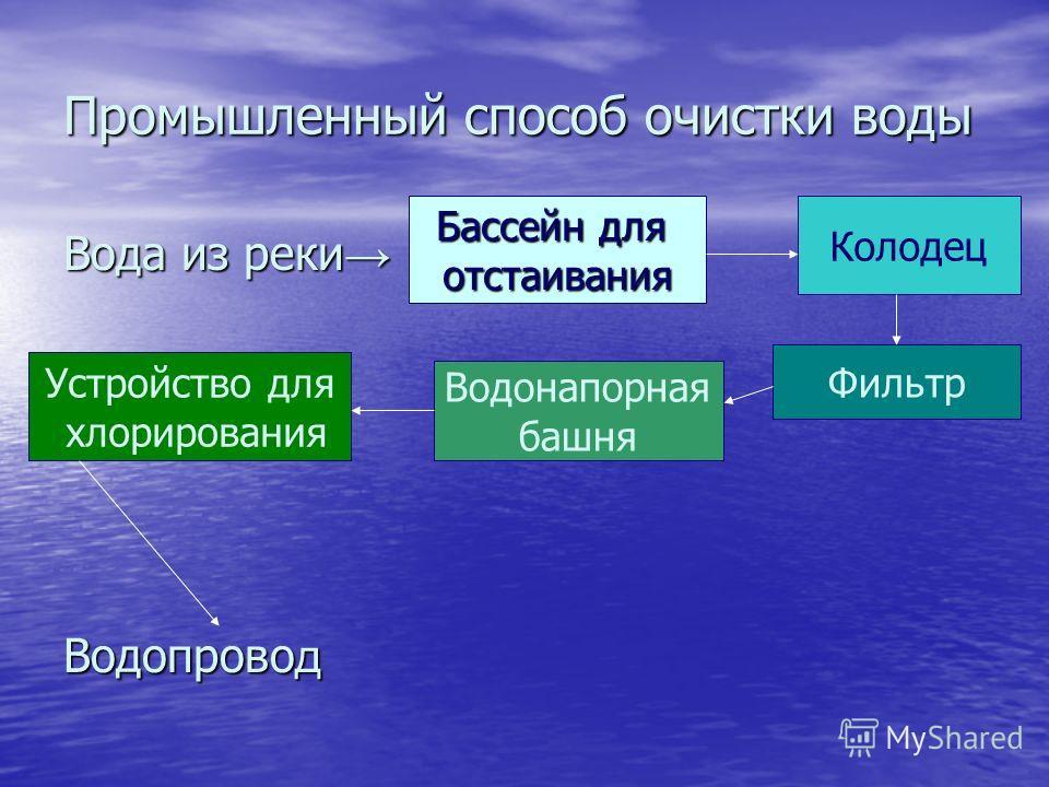 Промышленный способ очистки воды Вода из реки Вода из реки Водопрово д Бассейн для отстаивания Колодец Фильтр Устройство для хлорирования Водонапорная башня
