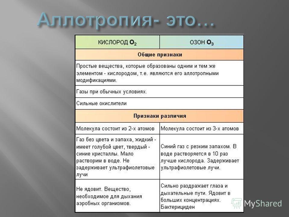 Химический элемент кислород О, кроме обычного кислорода О 2, существует в виде еще одного простого вещества – озона О 3. Это газ с резким характерным запахом ( название озон в переводе с греческого – пахнущий ). Запах озона вы, вероятно, не раз ощуща