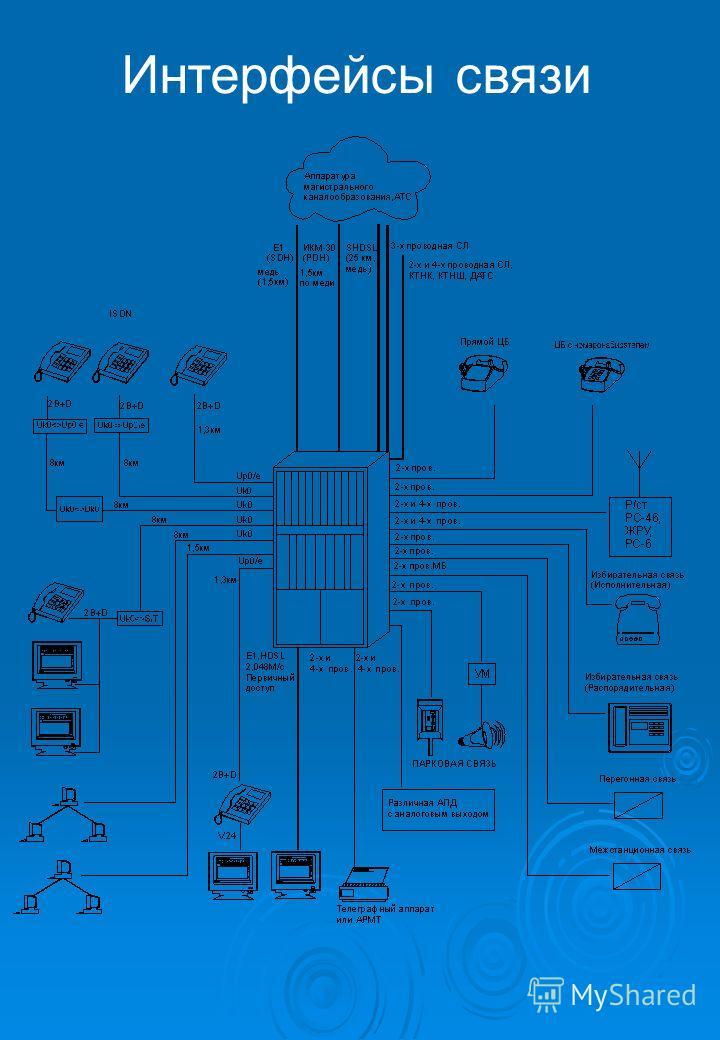 Интерфейсы связи