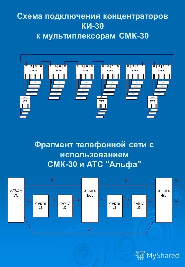 Схема подключения концентраторов КИ-30 к мультиплексорам СМК-30 Фрагмент телефонной сети с использованием СМК-30 и АТС Альфа