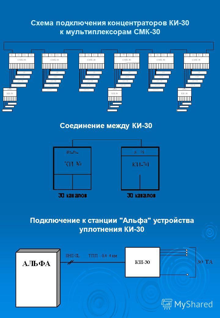Схема подключения концентраторов КИ-30 к мультиплексорам СМК-30 Соединение между КИ-30 Подключение к станции Альфа устройства уплотнения КИ-30