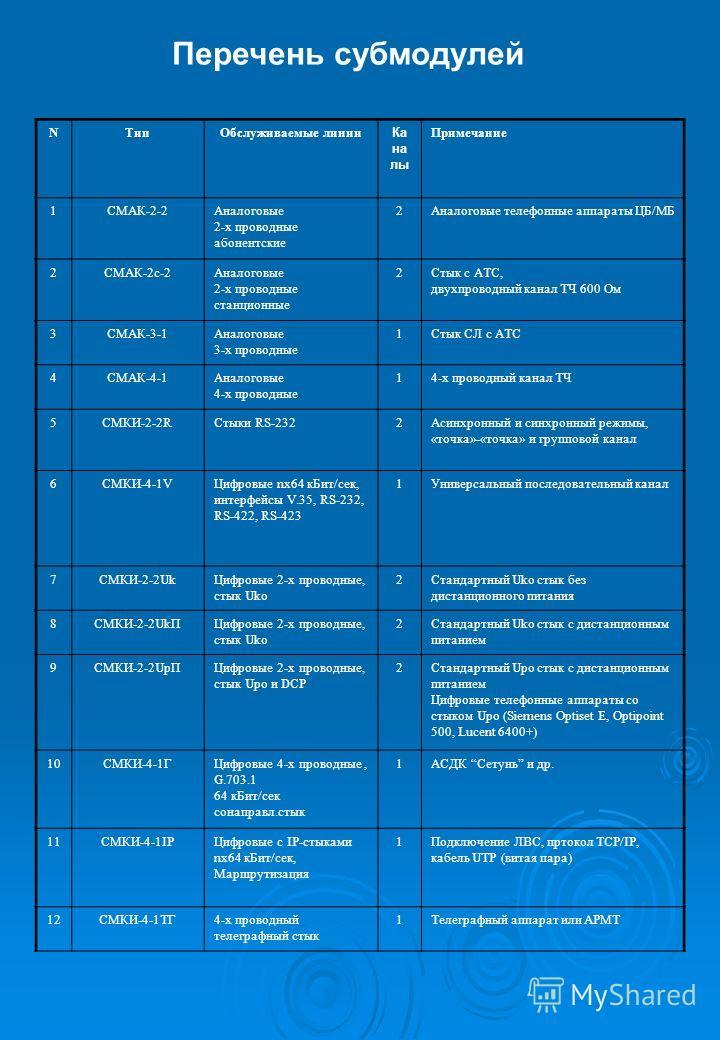 Перечень субмодулей NТипОбслуживаемые линии Ка на лы Примечание 1СМАК-2-2Аналоговые 2-х проводные абонентские 2Аналоговые телефонные аппараты ЦБ/МБ 2СМАК-2с-2Аналоговые 2-х проводные станционные 2Стык с АТС, двухпроводный канал ТЧ 600 Ом 3СМАК-3-1Ана