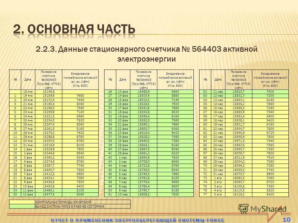 2.2.3. Данные стационарного счетчика 564403 активной электроэнергии 10 ОТЧЕТ О ПРИМЕНЕНИИ ЭНЕРГОСБЕРЕГАЮЩЕЙ СИСТЕМЫ FORCE Дата Показание счетчика 564403 (Тр-р 8, КТП-5) (кВтч) Ежедневное потребление активной эл. эн. (кВтч) (К тр. 600) Дата Показание