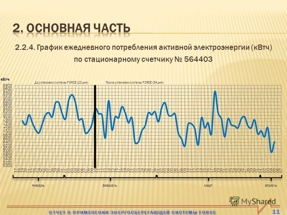 2.2.4. График ежедневного потребления активной электроэнергии (кВтч) по стационарному счетчику 564403 11 ОТЧЕТ О ПРИМЕНЕНИИ ЭНЕРГОСБЕРЕГАЮЩЕЙ СИСТЕМЫ FORCE