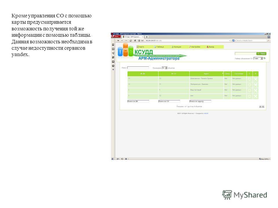 Кроме управления СО с помощью карты предусматривается возможность получения той же информации с помощью таблицы. Данная возможность необходима в случае недоступности сервисов yandex.
