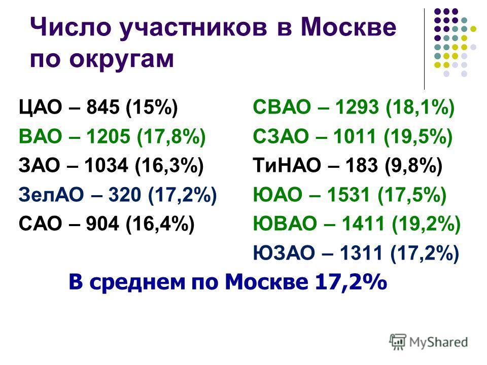 Число участников в Москве по округам ЦАО – 845 (15%) ВАО – 1205 (17,8%) ЗАО – 1034 (16,3%) ЗелАО – 320 (17,2%) САО – 904 (16,4%) СВАО – 1293 (18,1%) СЗАО – 1011 (19,5%) ТиНАО – 183 (9,8%) ЮАО – 1531 (17,5%) ЮВАО – 1411 (19,2%) ЮЗАО – 1311 (17,2%) В с