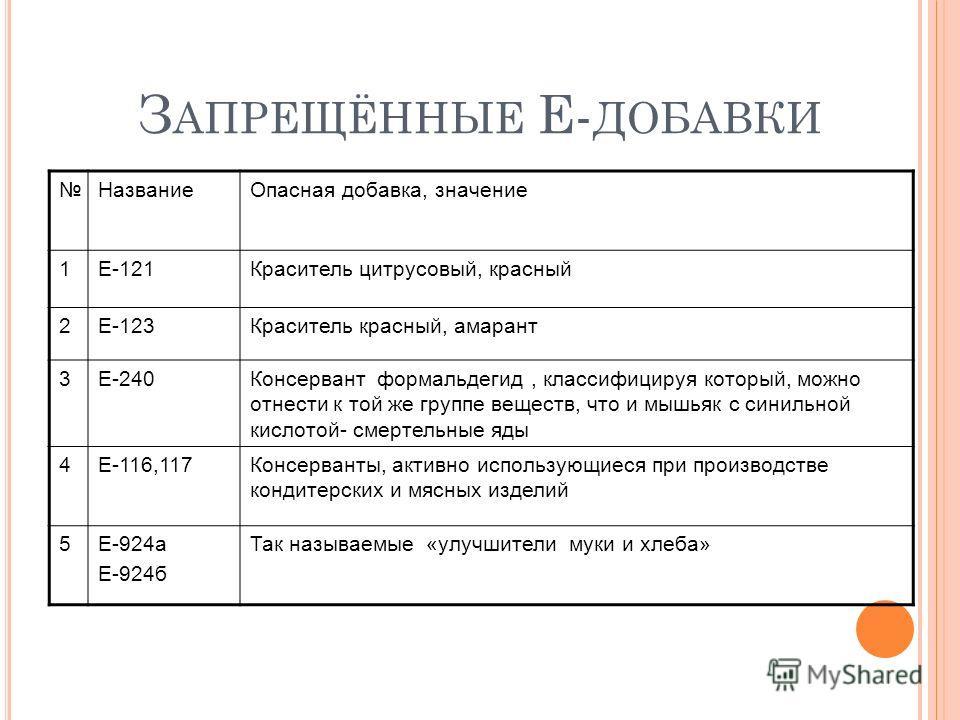 З АПРЕЩЁННЫЕ Е- ДОБАВКИ НазваниеОпасная добавка, значение 1Е-121Краситель цитрусовый, красный 2Е-123Краситель красный, амарант 3Е-240Консервант формальдегид, классифицируя который, можно отнести к той же группе веществ, что и мышьяк с синильной кисло