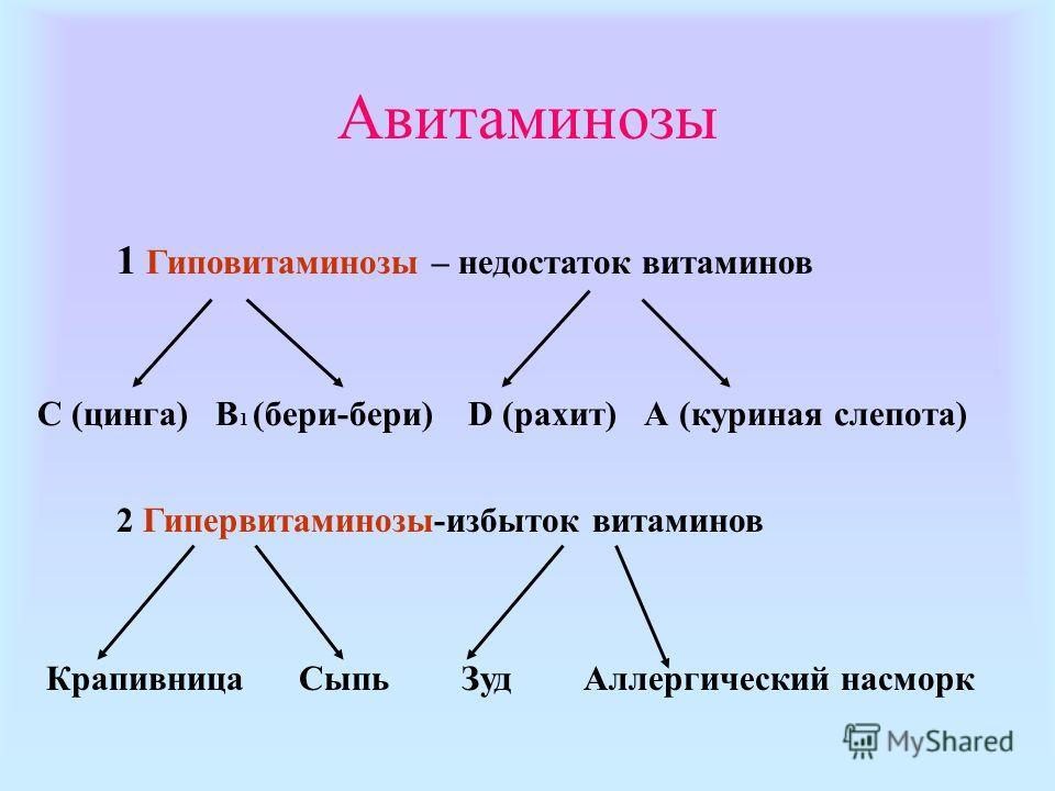 Авитаминозы 1 Гиповитаминозы – недостаток витаминов С (цинга) В 1 (бери-бери) D (рахит) А (куриная слепота) 2 Гипервитаминозы-избыток витаминов Крапивница Сыпь Зуд Аллергический насморк