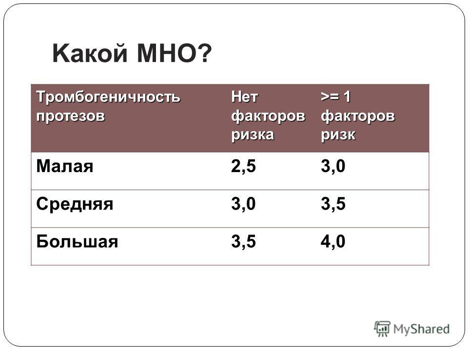 Kакой MНO? Тромбогеничность протезов Нет факторов ризкa >= 1 факторов ризк Малая2,53,0 Средняя3,03,5 Большая3,54,0