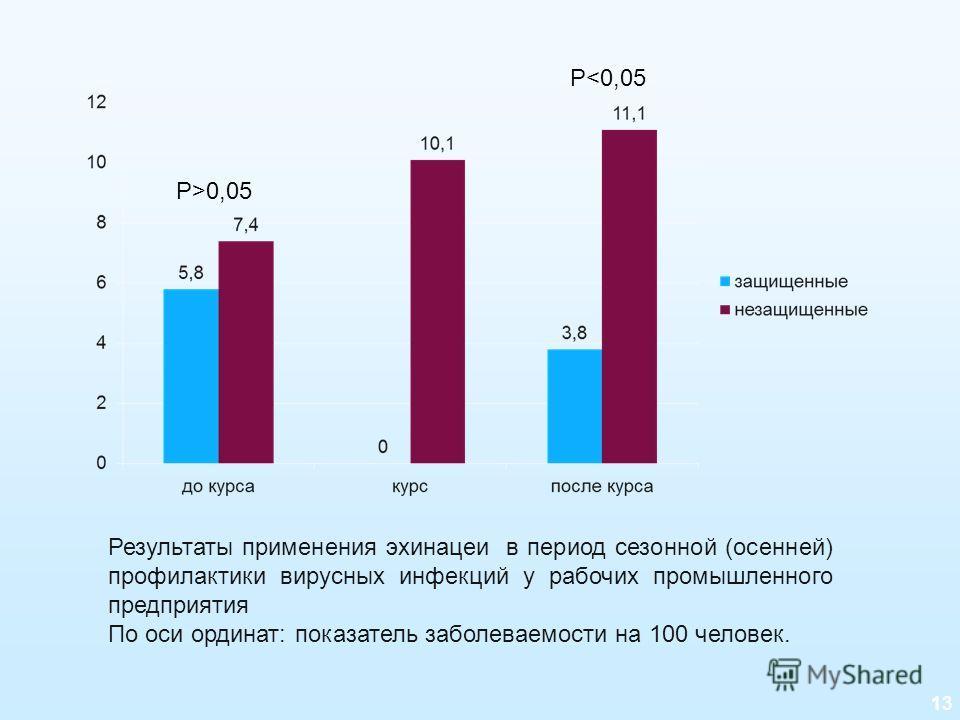 13 Результаты применения эхинацеи в период сезонной (осенней) профилактики вирусных инфекций у рабочих промышленного предприятия По оси ординат: показатель заболеваемости на 100 человек. P>0,05 P