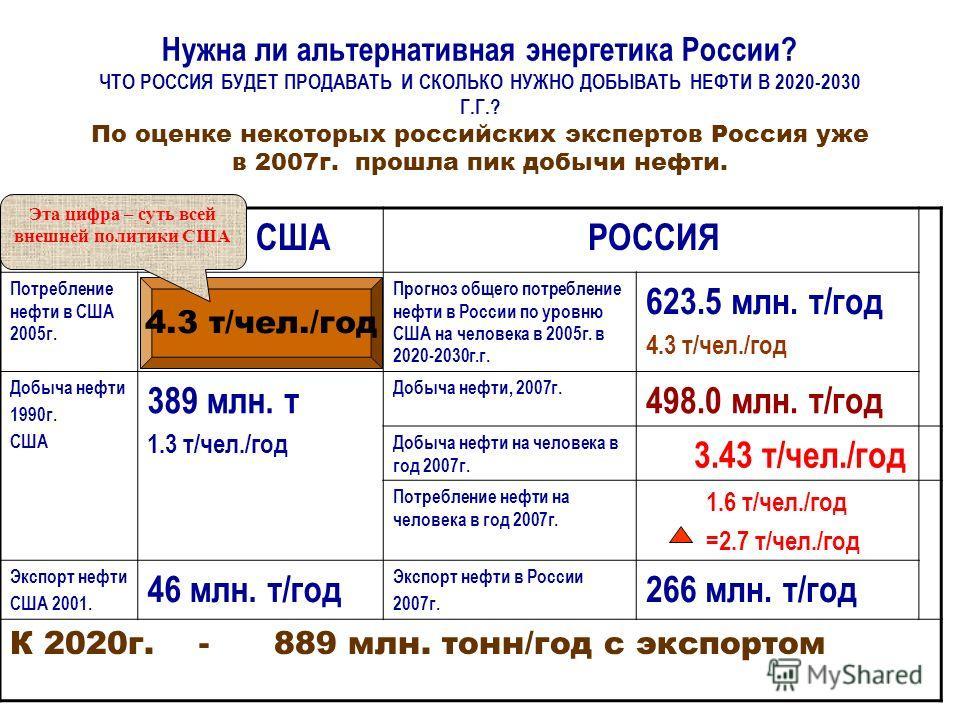 Нужна ли альтернативная энергетика России? ЧТО РОССИЯ БУДЕТ ПРОДАВАТЬ И СКОЛЬКО НУЖНО ДОБЫВАТЬ НЕФТИ В 2020-2030 Г.Г.? По оценке некоторых российских экспертов Россия уже в 2007г. прошла пик добычи нефти. США РОССИЯ Потребление нефти в США 2005г. Про