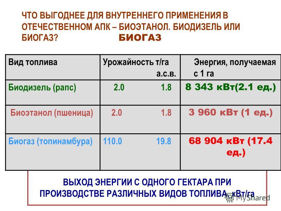 ВЫХОД ЭНЕРГИИ С ОДНОГО ГЕКТАРА ПРИ ПРОИЗВОДСТВЕ РАЗЛИЧНЫХ ВИДОВ ТОПЛИВА, кВт/га Вид топливаУрожайность т/га а.с.в. Энергия, получаемая с 1 га Биодизель (рапс) 2.0 1.8 8 343 кВт(2.1 ед.) Биоэтанол (пшеница) 2.0 1.8 3 960 кВт (1 ед.) Биогаз (топинамбур