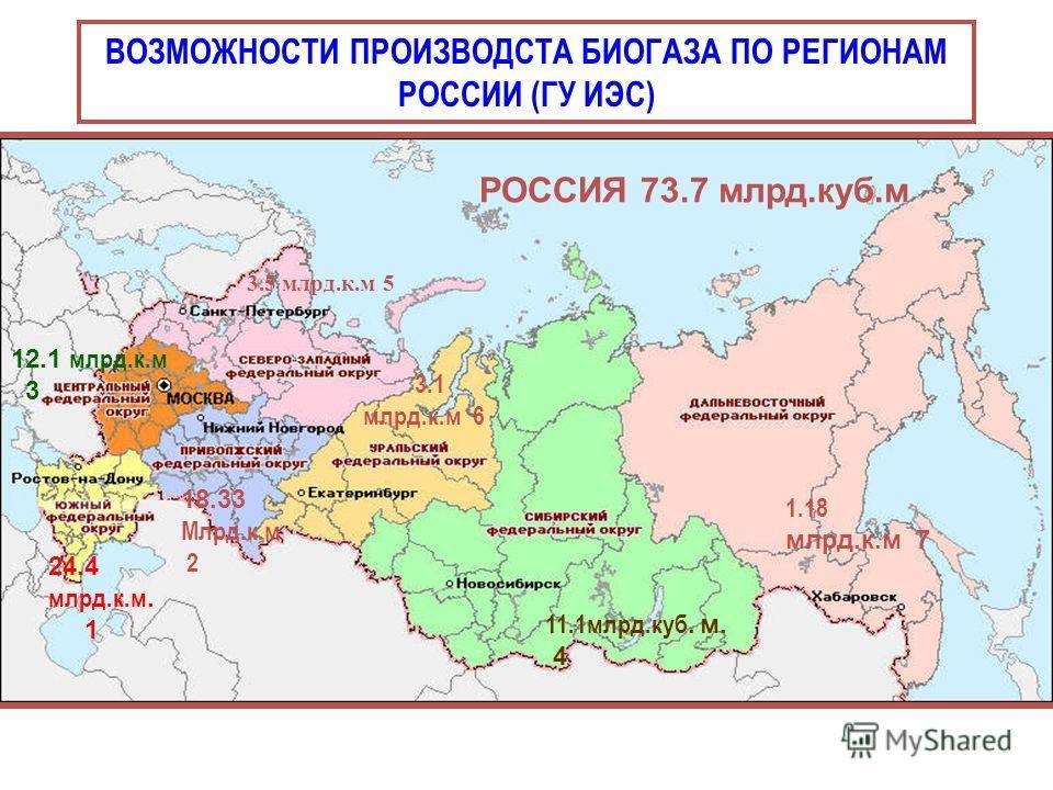 ВОЗМОЖНОСТИ ПРОИЗВОДСТА БИОГАЗА ПО РЕГИОНАМ РОССИИ (ГУ ИЭС) 3.5 млрд.к.м 5 12.1 млрд.к.м 3 24.4 млрд.к.м. 1 18.33 Млрд.к.м 2 3.1 млрд.к.м 6 11.1млрд.куб. м. 4 1.18 млрд.к.м 7 РОССИЯ 73.7 млрд.куб.м