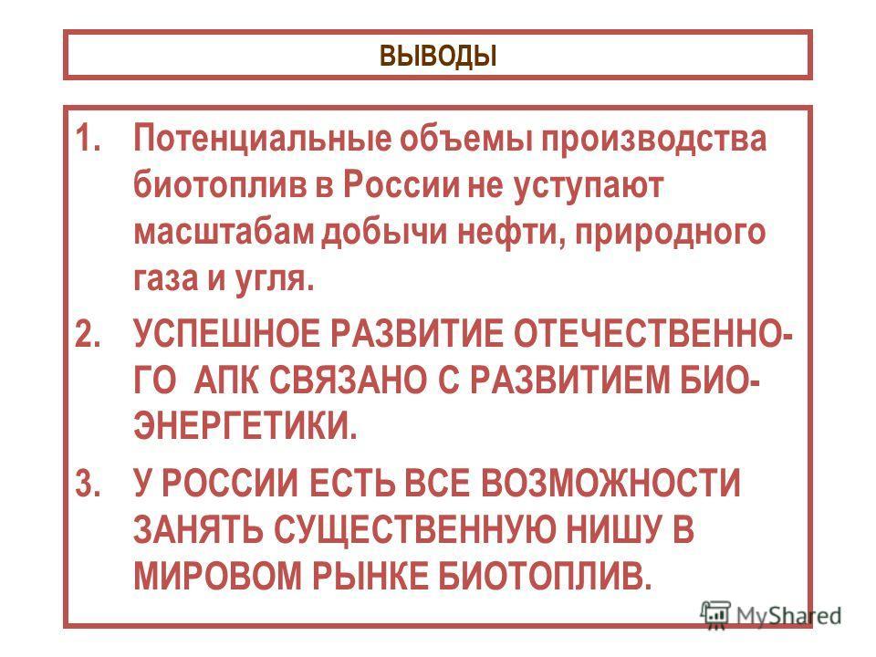 ВЫВОДЫ 1.Потенциальные объемы производства биотоплив в России не уступают масштабам добычи нефти, природного газа и угля. 2.УСПЕШНОЕ РАЗВИТИЕ ОТЕЧЕСТВЕННО- ГО АПК СВЯЗАНО С РАЗВИТИЕМ БИО- ЭНЕРГЕТИКИ. 3.У РОССИИ ЕСТЬ ВСЕ ВОЗМОЖНОСТИ ЗАНЯТЬ СУЩЕСТВЕННУ