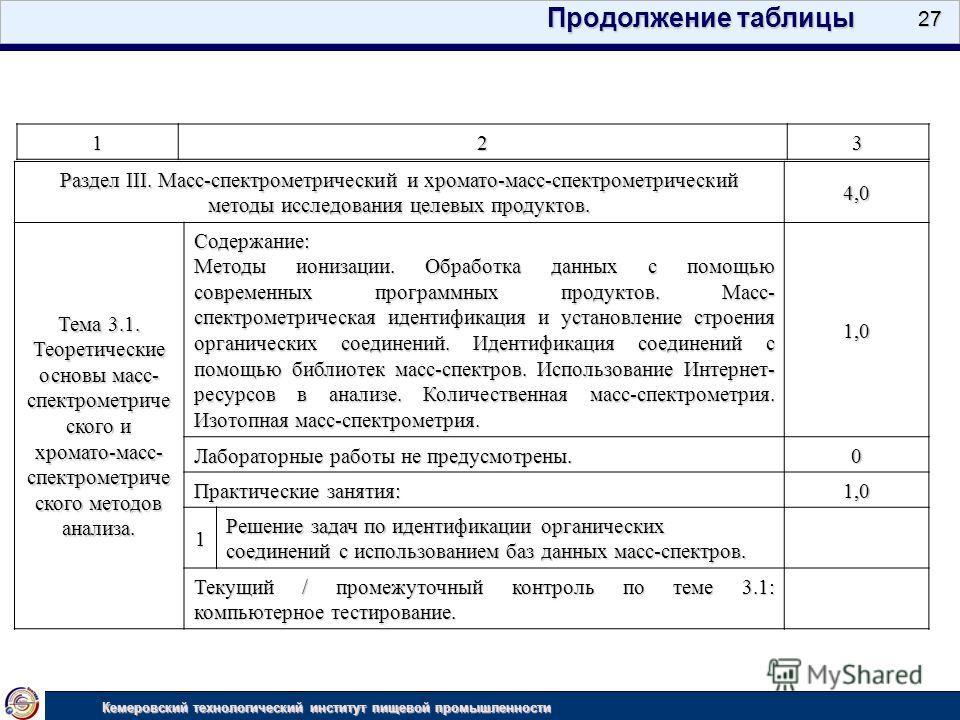 27 Кемеровский технологический институт пищевой промышленности 123 Продолжение таблицы Раздел III. Масс-спектрометрический и хромато-масс-спектрометрический методы исследования целевых продуктов. 4,0 Тема 3.1. Теоретические основы масс- спектрометрич