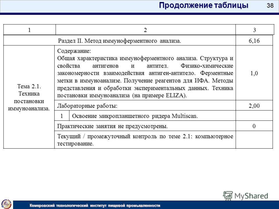 38 Кемеровский технологический институт пищевой промышленности 123 Продолжение таблицы Раздел II. Метод иммуноферментного анализа. 6,16 Тема 2.1. Техника постановки иммуноанализа. Содержание: Общая характеристика иммуноферментного анализа. Структура