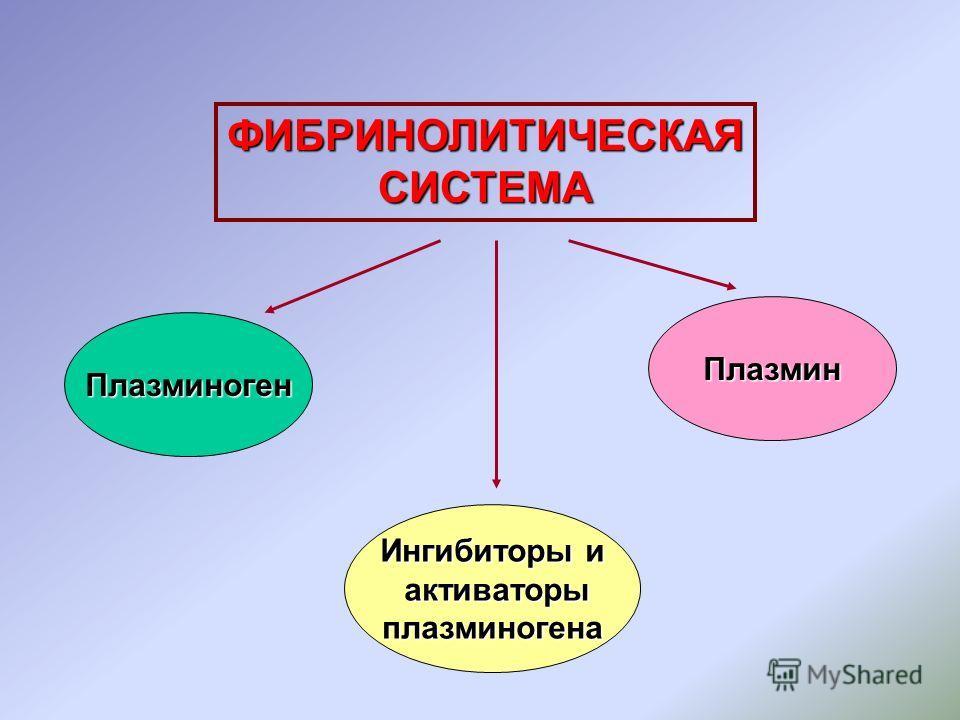 ФИБРИНОЛИТИЧЕСКАЯСИСТЕМА Плазминоген Ингибиторы и активаторы активаторыплазминогена Плазмин