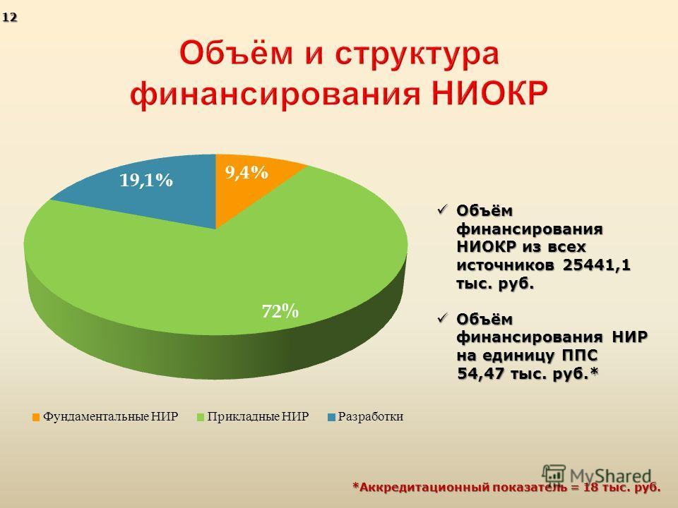 Объём финансирования НИОКР из всех источников 25441,1 тыс. руб. Объём финансирования НИОКР из всех источников 25441,1 тыс. руб. Объём финансирования НИР на единицу ППС Объём финансирования НИР на единицу ППС 54,47 тыс. руб.* 54,47 тыс. руб.* *Аккреди