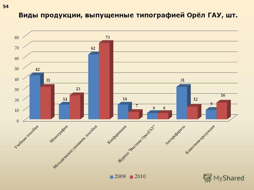 Виды продукции, выпущенные типографией Орёл ГАУ, шт.54