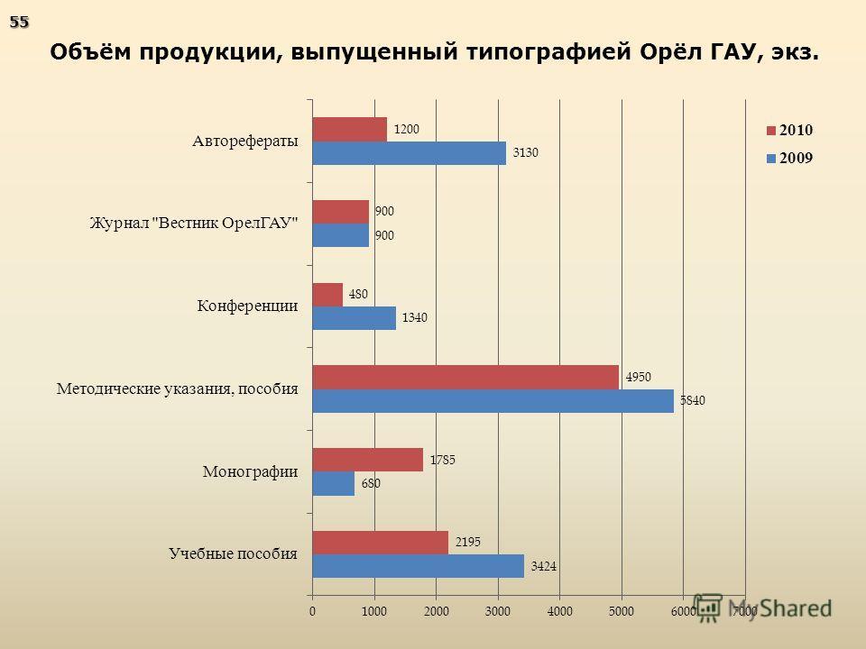 Объём продукции, выпущенный типографией Орёл ГАУ, экз.55