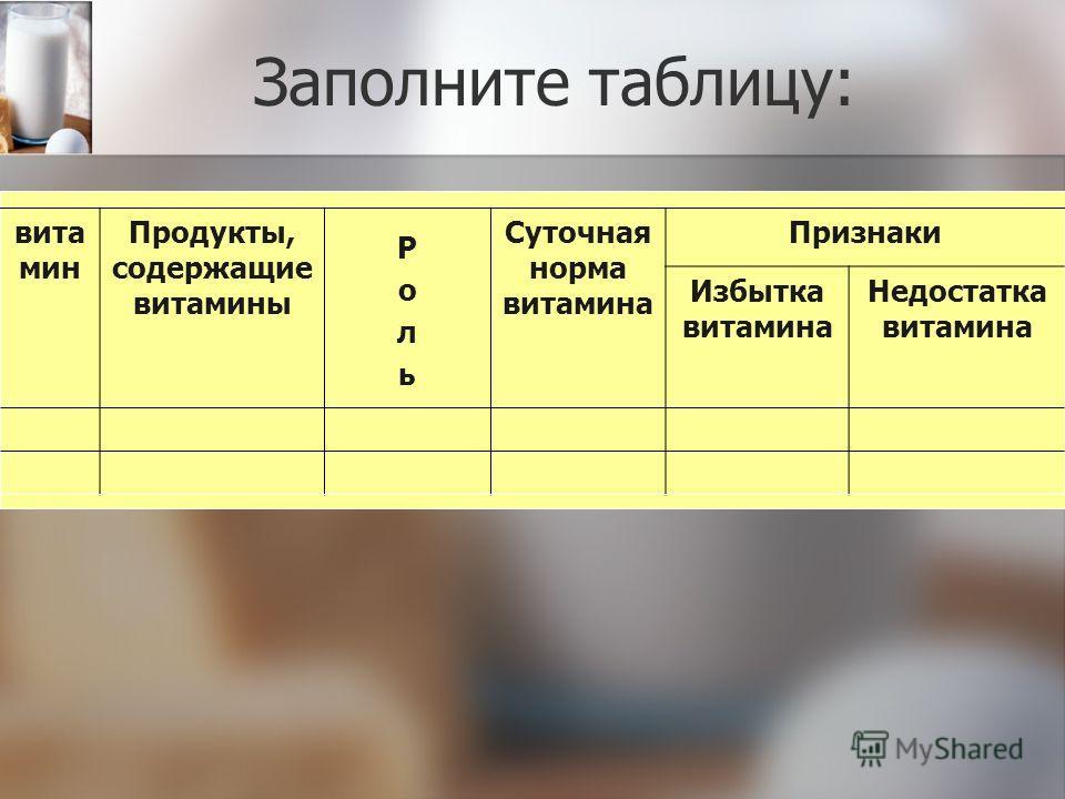 Заполните таблицу: вита мин Продукты, содержащие витамины Суточная норма витамина Признаки Избытка витамина Недостатка витамина