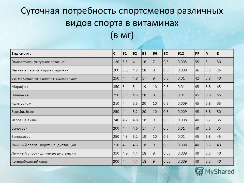Суточная потребность спортсменов различных видов спорта в витаминах (в мг) Вид спортаCB1B2B3B6BCB12PPAE Гимнастика, фигурное катание1203,541670,50,00335330 Легкая атлетика: спринт, прыжки2003,64,21880,50,008363,526 Бег на средние и длинные дистанции2