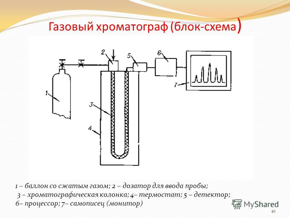Газовый хроматограф (блок-схема ) 1 – баллон со сжатым газом; 2 – дозатор для ввода пробы; 3 – хроматографическая колонка; 4– термостат; 5 – детектор; 6– процессор; 7– самописец (монитор) 41