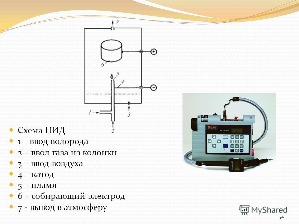 Схема ПИД 1 – ввод водорода 2 – ввод газа из колонки 3 – ввод воздуха 4 – катод 5 – пламя 6 – собирающий электрод 7 - вывод в атмосферу 54