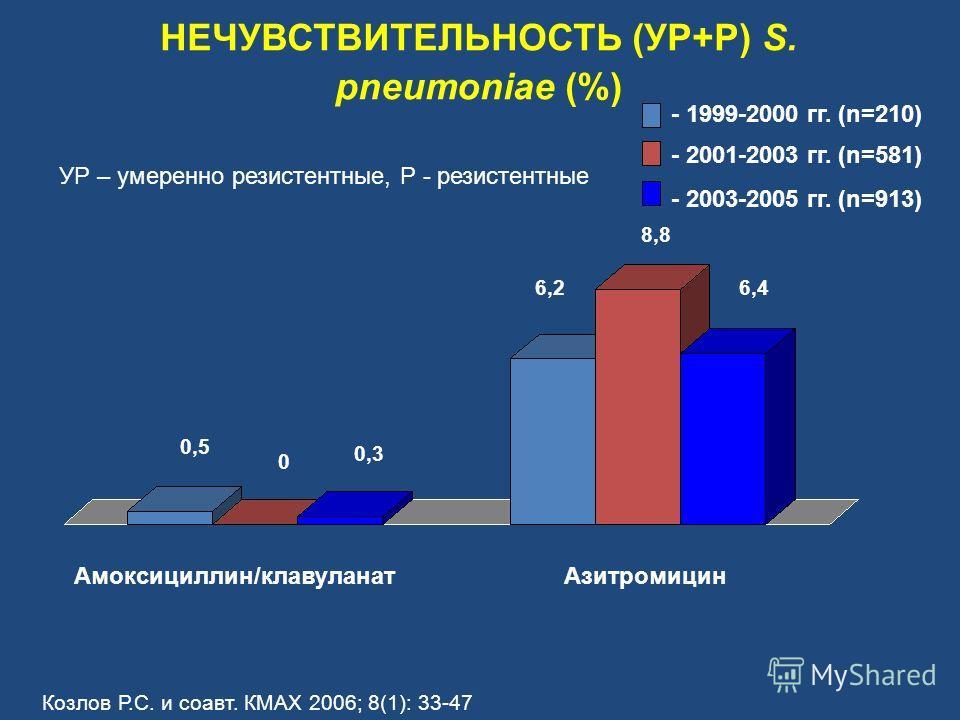 НЕЧУВСТВИТЕЛЬНОСТЬ (УР+Р) S. pneumoniae (%) Амоксициллин/клавуланатАзитромицин - 1999-2000 гг. (n=210) - 2001-2003 гг. (n=581) - 2003-2005 гг. (n=913) 6,2 8,8 6,4 0,5 0 0,3 УР – умеренно резистентные, Р - резистентные Козлов Р.С. и соавт. КМАХ 2006;
