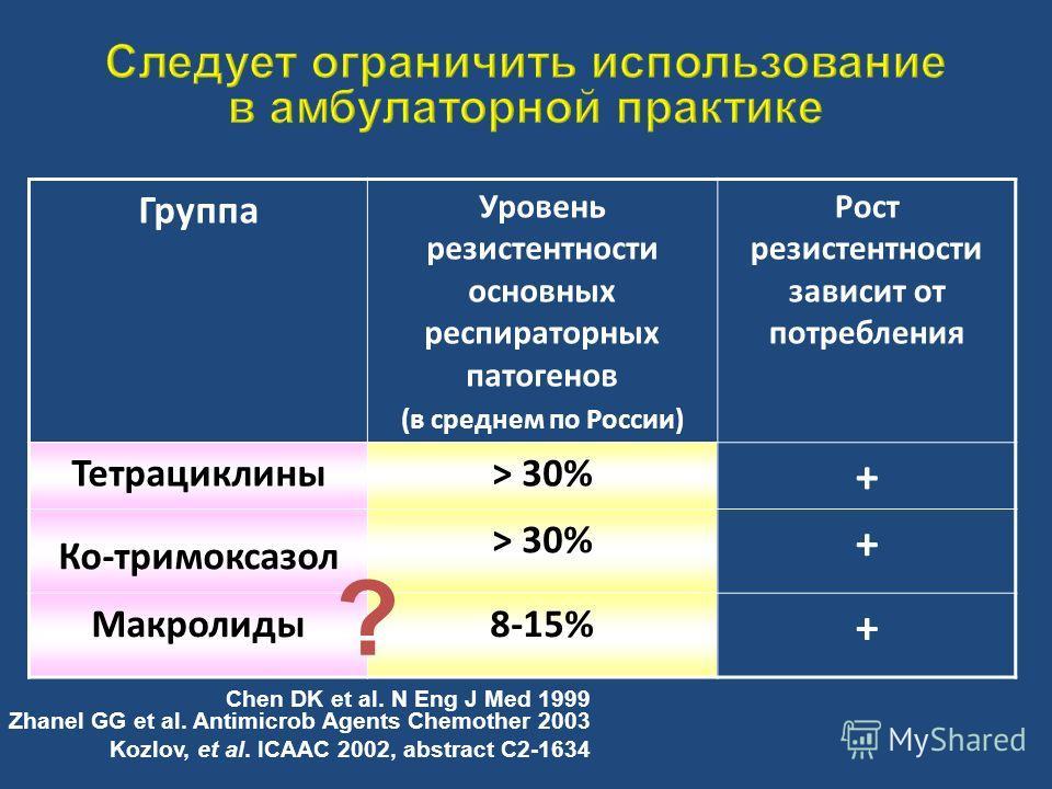 Группа Уровень резистентности основных респираторных патогенов (в среднем по России) Рост резистентности зависит от потребления Тетрациклины> 30% + Ко-тримоксазол > 30% + Макролиды8-15% + Chen DK et al. N Eng J Med 1999 Zhanel GG et al. Antimicrob Ag