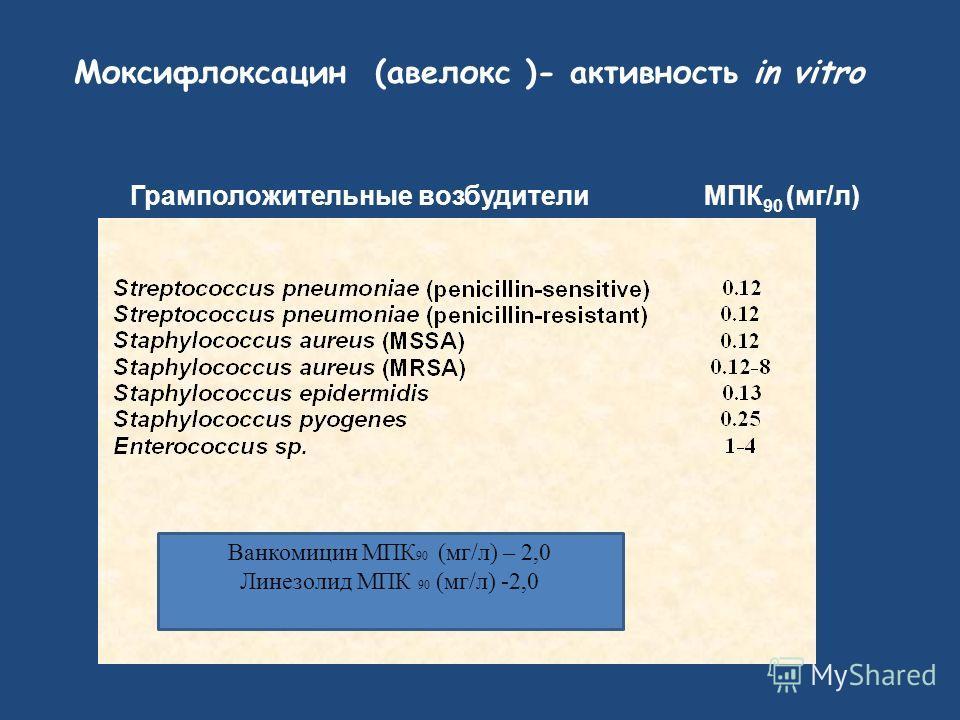Моксифлоксацин (авелокс )- активность in vitro Грамположительные возбудители МПК 90 (мг/л) Ванкомицин МПК 90 (мг/л) – 2,0 Линезолид МПК 90 (мг/л) -2,0