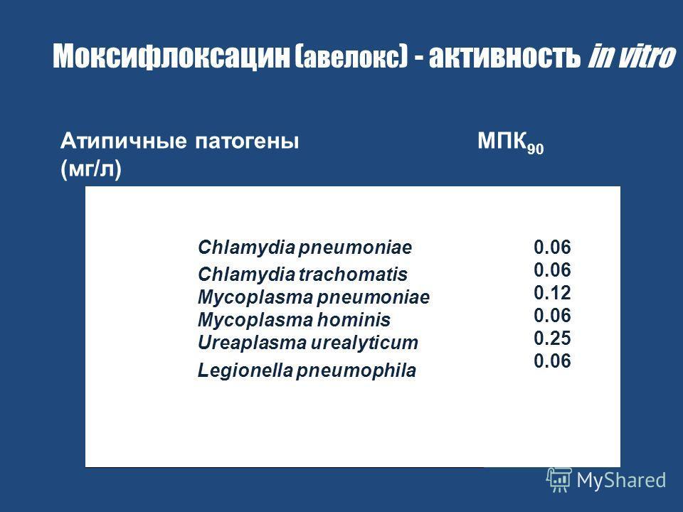 Атипичные патогены МПК 90 (мг/л) Chlamydia pneumoniae Chlamydia trachomatis Mycoplasma pneumoniae Mycoplasma hominis Ureaplasma urealyticum Legionella pneumophila 0.06 0.06 0.12 0.06 0.25 0.06 Моксифлоксацин ( авелокс ) - активность in vitro