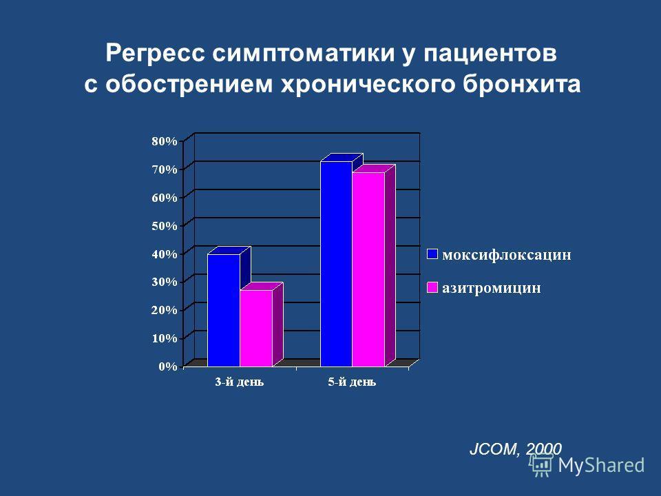 Регресс симптоматики у пациентов с обострением хронического бронхита JCOM, 2000
