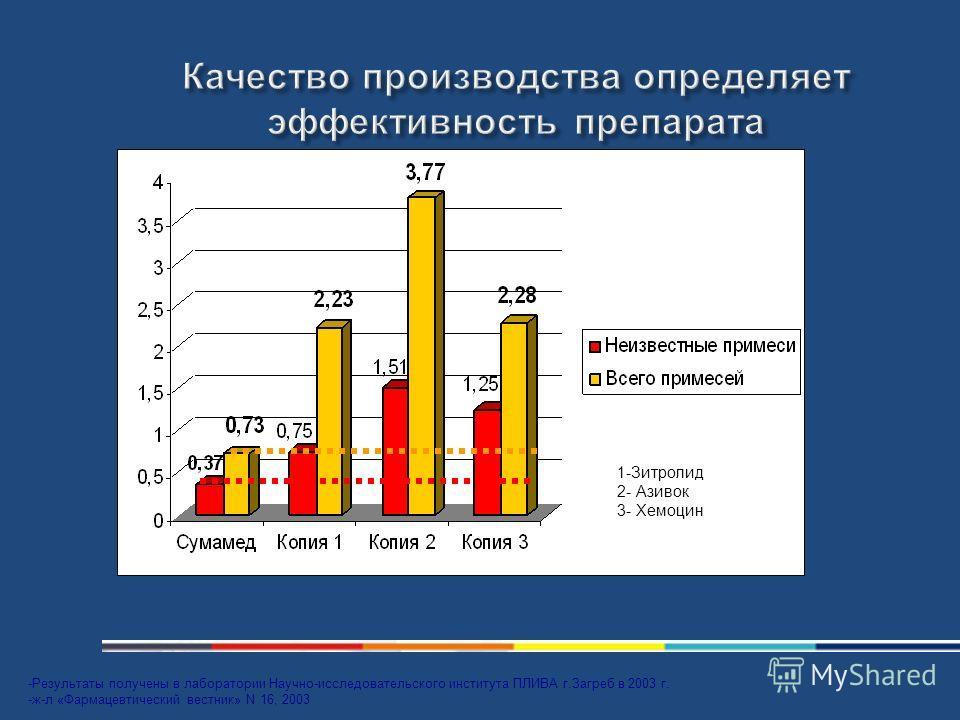 % -Результаты получены в лаборатории Научно-исследовательского института ПЛИВА г.Загреб в 2003 г. -ж-л «Фармацевтический вестник» N 16, 2003 1 1-Зитролид 2- Азивок 3- Хемоцин