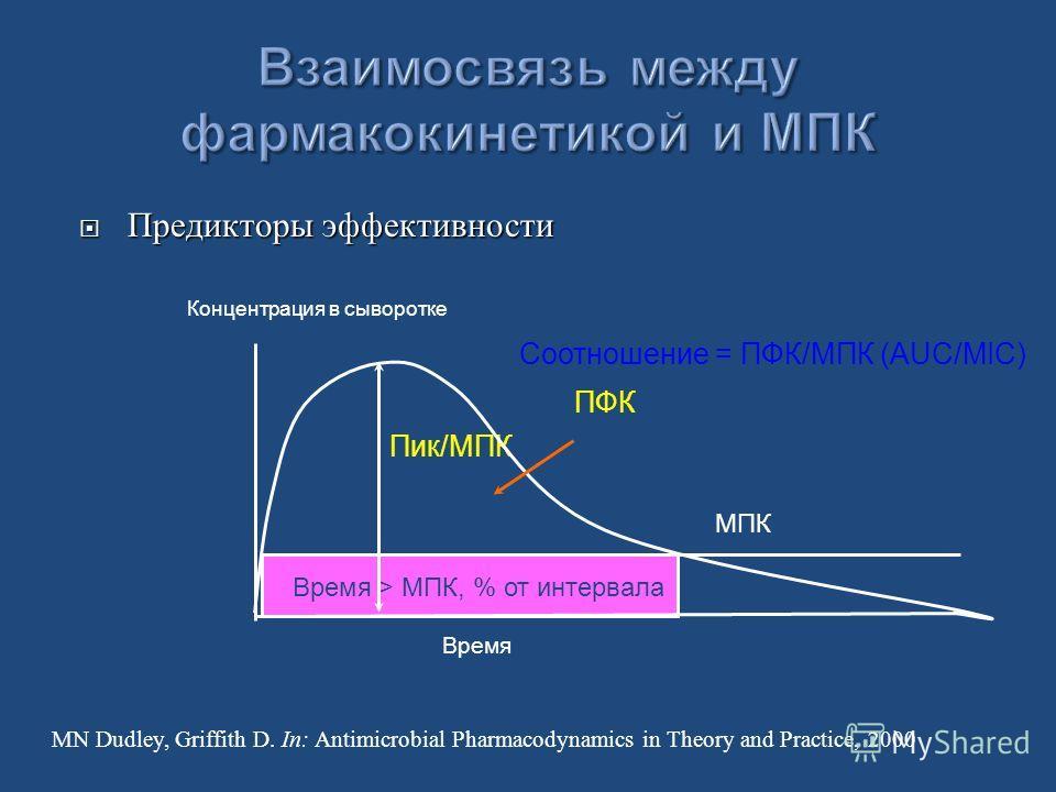 Предикторы эффективности Предикторы эффективности Время > МПК, % от интервала МПК Пик/MПК ПФК Время Концентрация в сыворотке MN Dudley, Griffith D. In: Antimicrobial Pharmacodynamics in Theory and Practice, 2000 Соотношение = ПФК/МПК (AUC/MIC)
