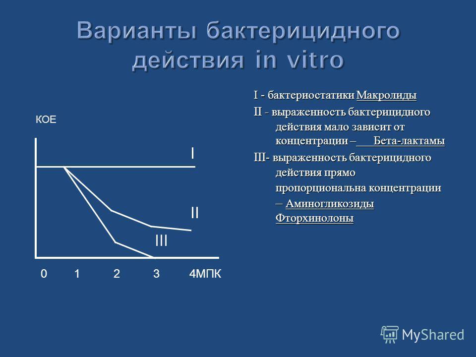 I - бактериостатики Макролиды II - выраженность бактерицидного действия мало зависит от концентрации – Бета - лактамы III- выраженность бактерицидного действия прямо пропорциональна концентрации – Аминогликозиды Фторхинолоны КОЕ 0 1 2 3 4МПК I II III