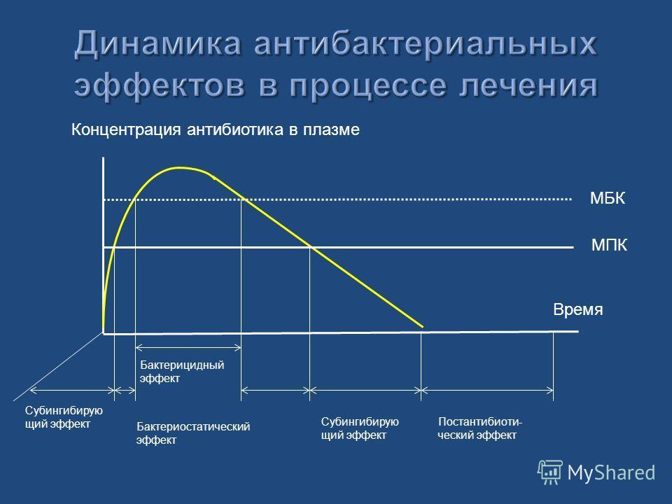 Бактерицидный эффект Бактериостатический эффект Субингибирую щий эффект Постантибиоти- ческий эффект МБК МПК Концентрация антибиотика в плазме Время Субингибирую щий эффект