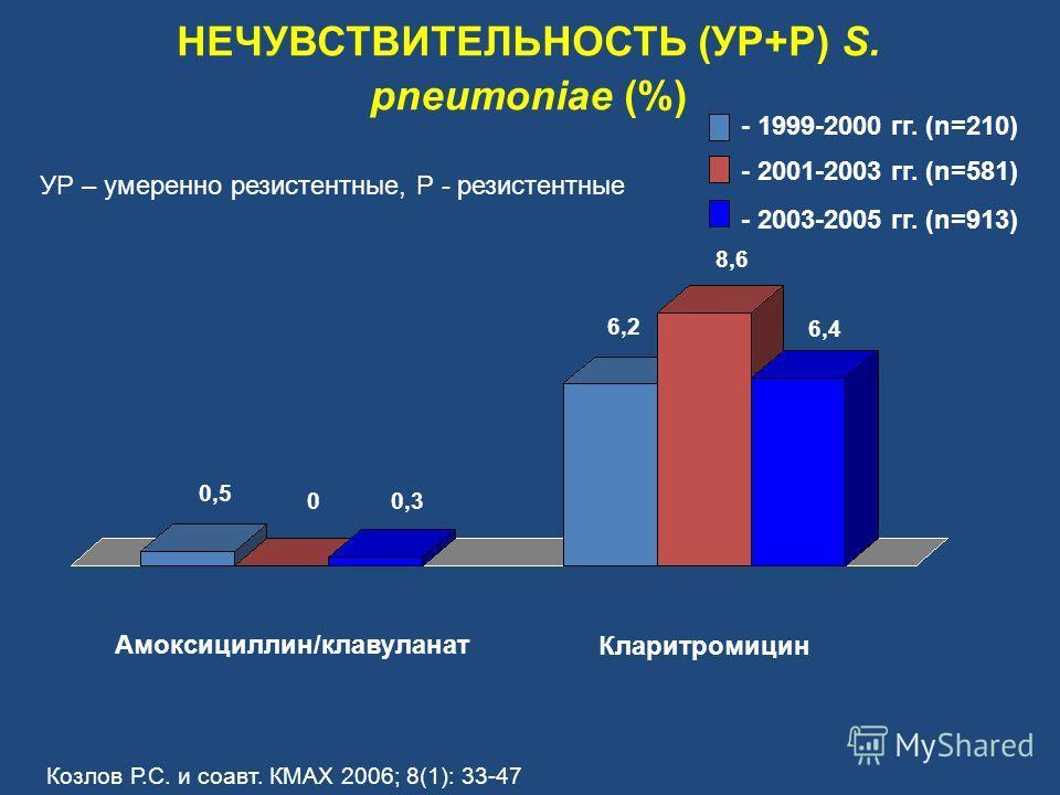 НЕЧУВСТВИТЕЛЬНОСТЬ (УР+Р) S. pneumoniae (%) Амоксициллин/клавуланат - 1999-2000 гг. (n=210) - 2001-2003 гг. (n=581) - 2003-2005 гг. (n=913) 6,2 8,6 6,4 0,5 00,3 Кларитромицин УР – умеренно резистентные, Р - резистентные Козлов Р.С. и соавт. КМАХ 2006