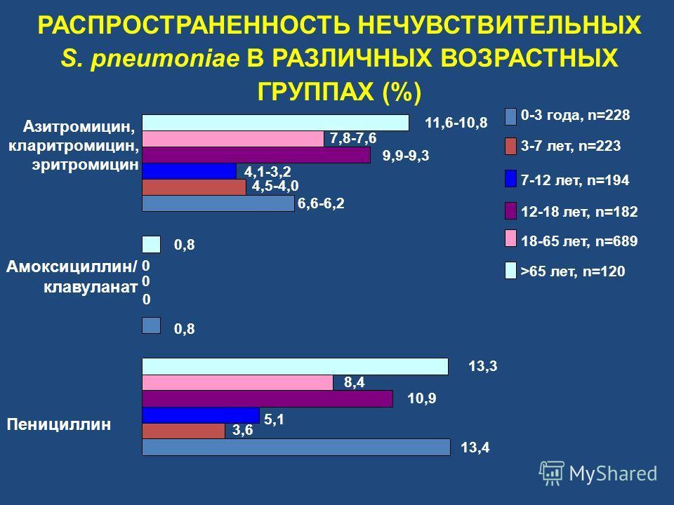 Пенициллин Амоксициллин/ клавуланат Азитромицин, кларитромицин, эритромицин >65 лет, n=120 18-65 лет, n=689 13,3 12-18 лет, n=182 10,9 0 0-3 года, n=228 3-7 лет, n=223 7-12 лет, n=194 0 13,4 3,6 5,1 8,4 0 0,8 6,6-6,2 4,5-4,0 4,1-3,2 9,9-9,3 7,8-7,6 1