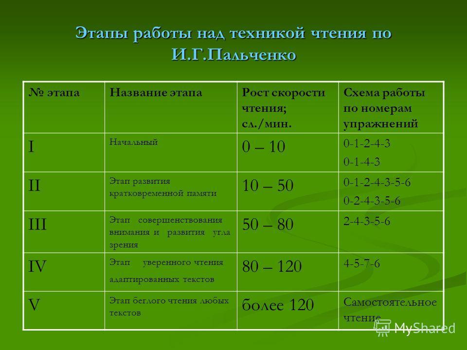 Этапы работы над техникой чтения по И.Г.Пальченко этапаНазвание этапаРост скорости чтения; сл./мин. Схема работы по номерам упражнений I Начальный 0 – 10 0-1-2-4-3 0-1-4-3 II Этап развития кратковременной памяти 10 – 50 0-1-2-4-3-5-6 0-2-4-3-5-6 III