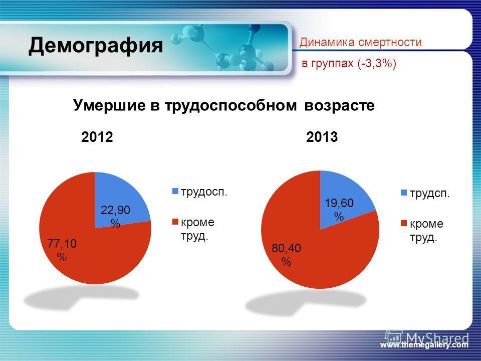 Демография Умершие в трудоспособном возрасте www.themegallery.com Динамика смертности в группах (-3,3%)