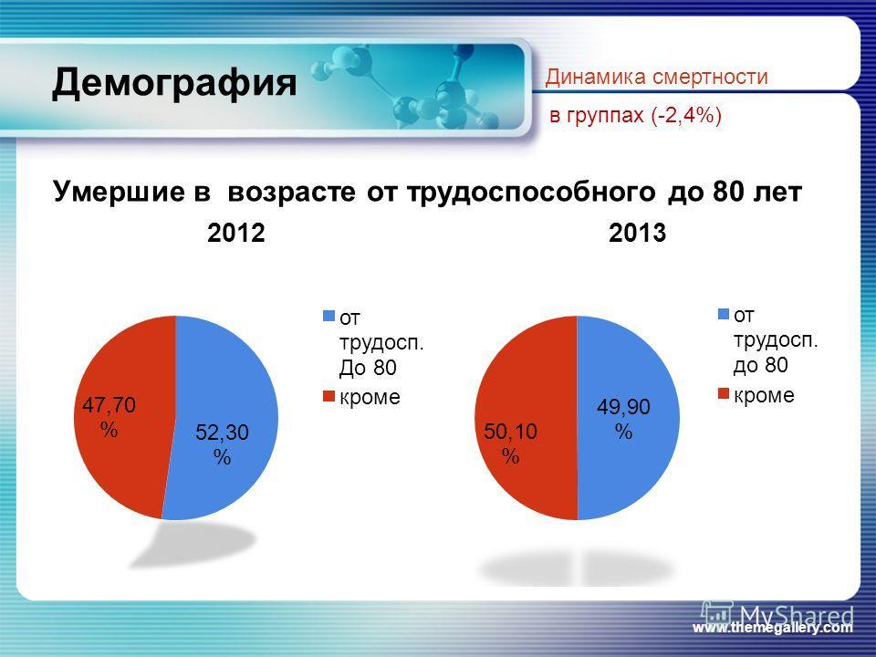Демография Умершие в возрасте от трудоспособного до 80 лет www.themegallery.com Динамика смертности в группах (-2,4%)