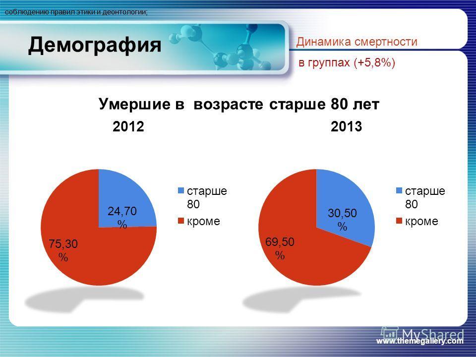 Демография Умершие в возрасте старше 80 лет www.themegallery.com Динамика смертности в группах (+5,8%) соблюдению правил этики и деонтологии;