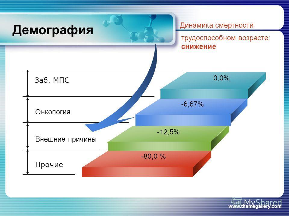 www.themegallery.com Демография Динамика смертности трудоспособном возрасте: снижение 0,0% -6,67% -80,0 % Онкология Внешние причины Прочие -12,5% Заб. МПС