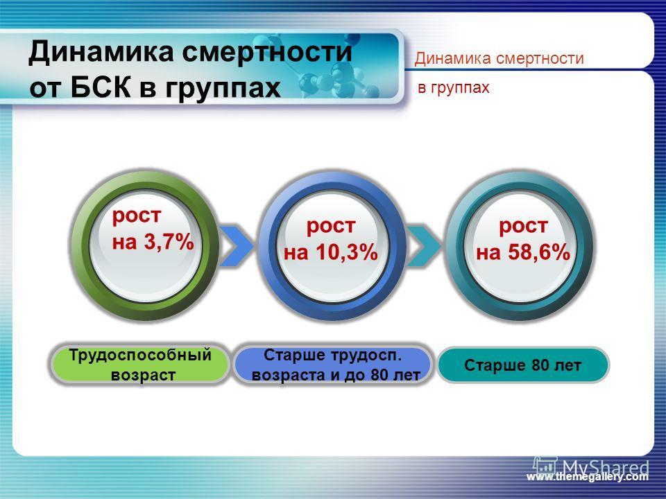 www.themegallery.com Динамика смертности от БСК в группах Динамика смертности в группах Старше 80 лет