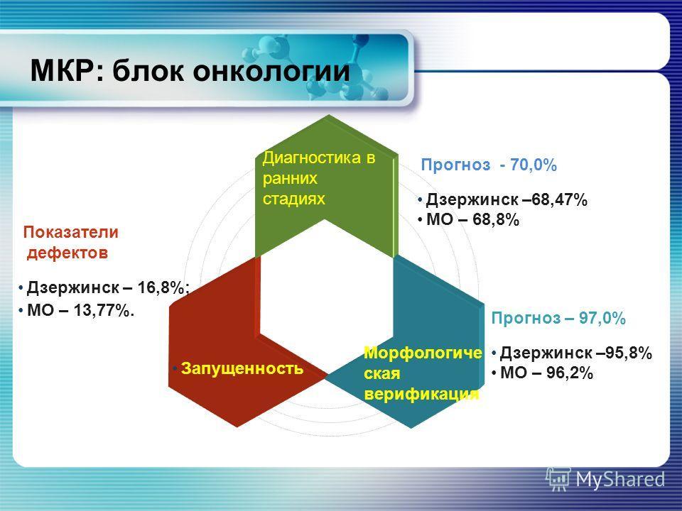 МКР: блок онкологии Диагностика в ранних стадиях Запущенность Морфологиче ская верификация Прогноз - 70,0% Дзержинск –68,47% МО – 68,8% Показатели дефектов Дзержинск – 16,8%; МО – 13,77%. Прогноз – 97,0% Дзержинск –95,8% МО – 96,2%